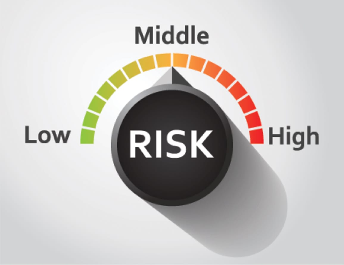 "The ""Risk rotation"" index"